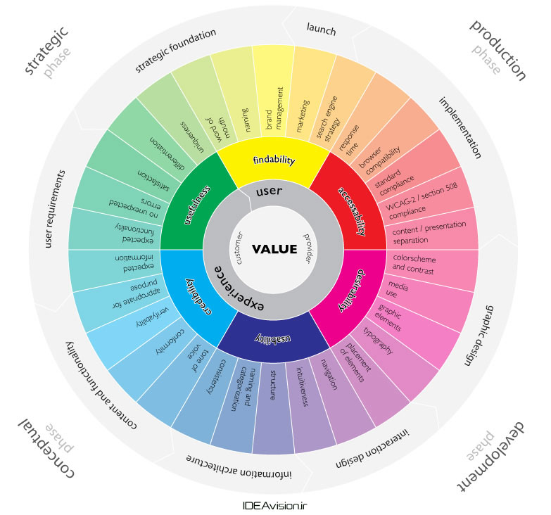 ux-infographic-ideavision